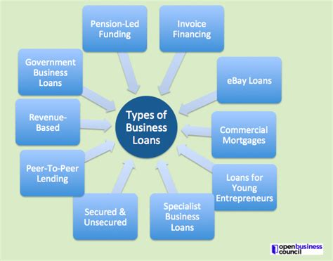 What Are The Types Of Smes Business Loans?