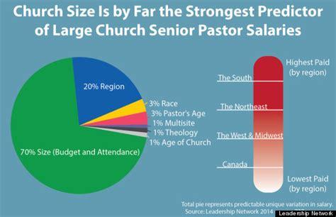 southern megachurches   highest paid pastors