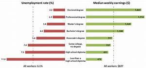 Education Still Pays Career Outlook U S Bureau Of
