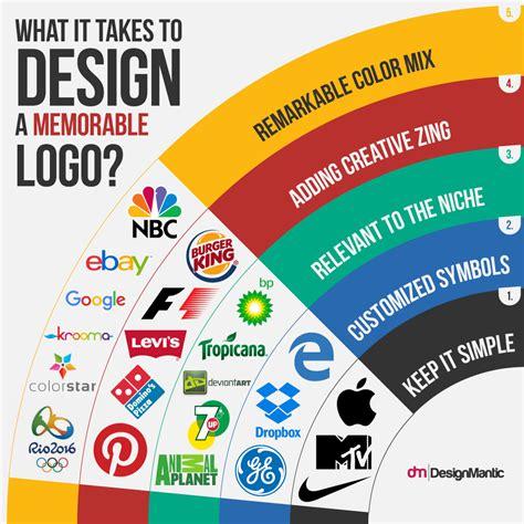 how to design a logo how to design a memorable logo designmantic the design shop