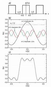 Fourierreihe Berechnen : anf nger praktikum ~ Themetempest.com Abrechnung