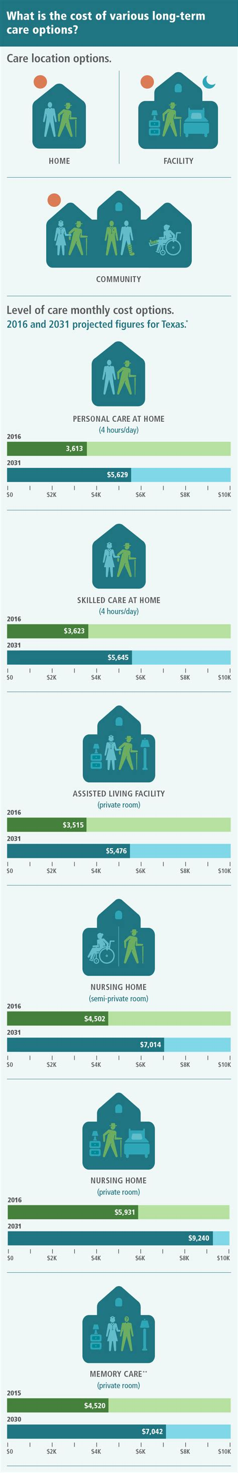 Costs to Consider   Texas Long-Term Care Partnership
