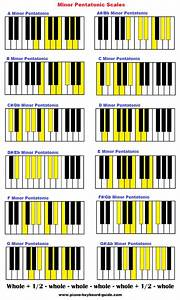 Pentatonic Scale On Piano