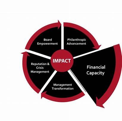 Capacity Financial Impact Business