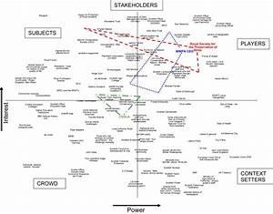 Macht-belangdiagram