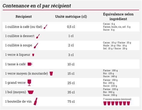 conversion liquide cuisine conversions culinaire recettes