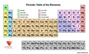 Basic Periodic Table By Ljcreate  Teaching Resources Tes