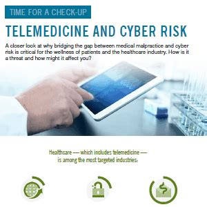 telemedicine security risks cyber risk infographic