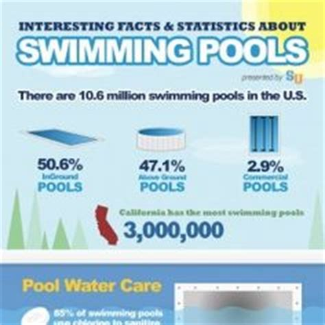 1000+ Images About Info Graphics For Swimming Pools, Hot