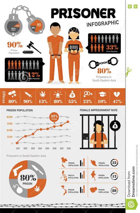 prison prisoner infographic stock vector illustration