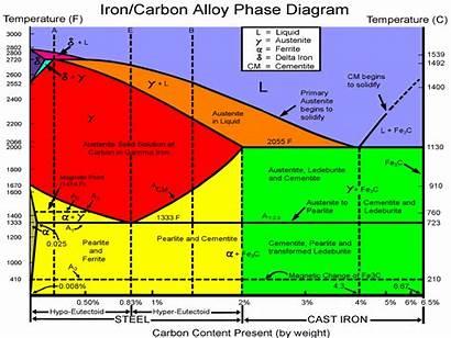 Diagram Heat Fe Fe3c Fasa Carbon Hardening