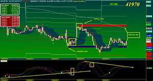 Commodity Charts Make Money Online With A Money99