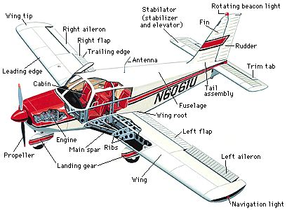 Electric Boat Spars by Aviationdat Parts Of A Plane Ribs Spar Navigation