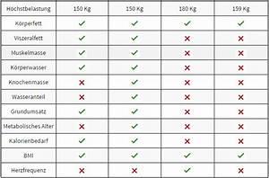 Muskelmasse Berechnen Tabelle : rehabilitatives muskelaufbautraining ~ Themetempest.com Abrechnung