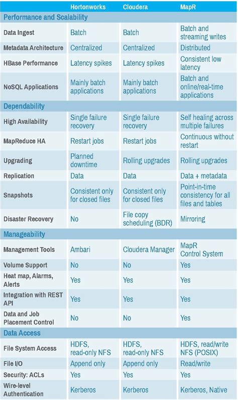 difference  typical hadoop architecture  mapr
