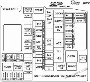 2015 Hyundai Santa Fe Engine Diagram : fuse box diagram hyundai santa fe sport dm nc 2015 2018 ~ A.2002-acura-tl-radio.info Haus und Dekorationen