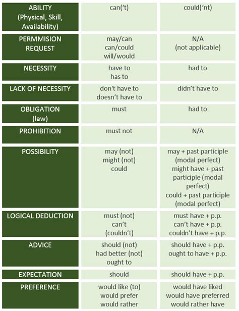 verb definition 28 images verb definition and exles in