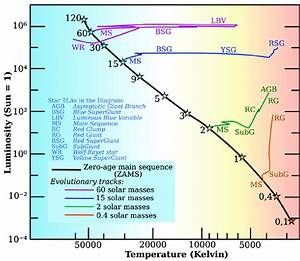 1  The Hertzsprung