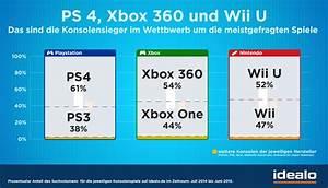 Xbox One Spiele Auf Rechnung : pc vs konsolenspiele wer gewinnt das beliebtheits duell ~ Themetempest.com Abrechnung