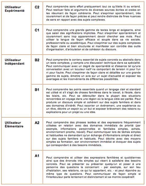 niveau langue cadre europeen cecrl