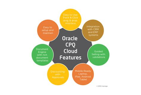 oracle cpq cloud understanding oracle cpq cloud applications and use