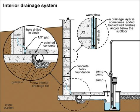 high water table drainage your house whisperers 187 moisture problems high water table signs part 10