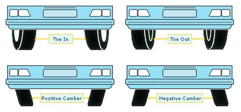 Wheel Alignment Problem