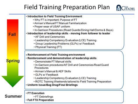 field training preparation  citadel charleston sc