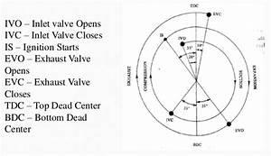 What Is The Valve Timing Diagram For A 4-stroke Engine