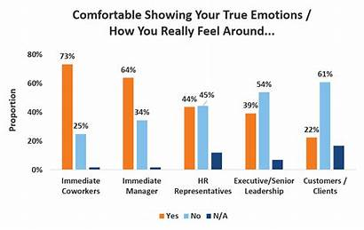 Emotions Emotional Workplace Safe Space Creating Emotionally