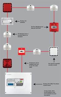 Fire Alarm Systems Fire Alarm Systems Wiring
