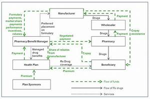 Follow The Money  The Flow Of Funds In The Pharmaceutical Distribution System