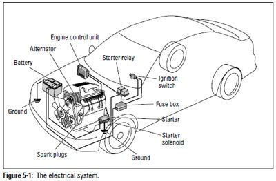 Figure Electrical System Car Systems Engine