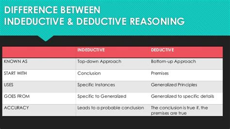 difference between inductive and deductive arguments