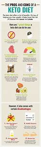 Images Collection Of Keto Diet  Keto Diet Infographic