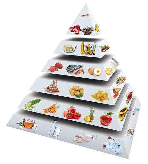 gesund abnehmen ohne diät ern 228 hrungspyramide ern 228 hrungslexikon gesund abnehmen ohne di 228 t mit my slimcoach