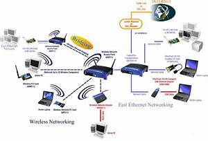 Lan  Wlan Architecture Advice