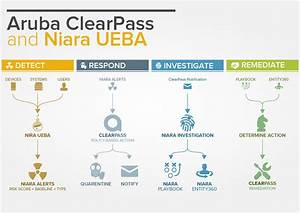 Deter Attacks On The Inside  Niara   Clearpass