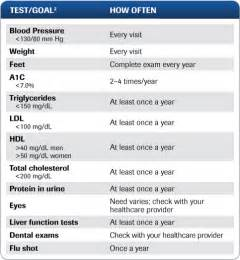 Diabetes Blood Test Results Chart