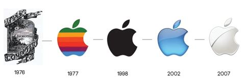 The Evolution Of The Apple Logo. #simplymac #apple