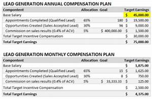 motivating outbound lead generation With lead generation plan template