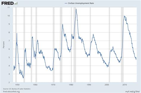 dol bureau of labor statistics economicgreenfield u 3 and u 6 unemployment rate
