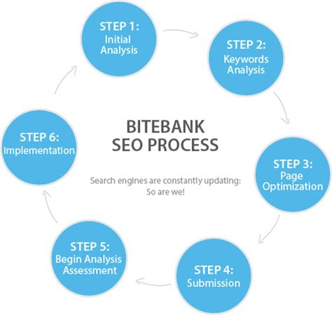 search engine optimization process seo for dentists dental seo services bitebank media