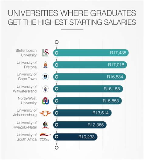 graduates from these south universities earn the