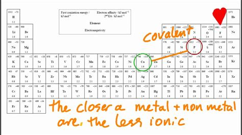 predict   compound   elements  ionic