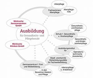 Pflege Von Alpenveilchen In Der Wohnung : ausbildung pflege und gesundheit m rkische kliniken ~ Eleganceandgraceweddings.com Haus und Dekorationen