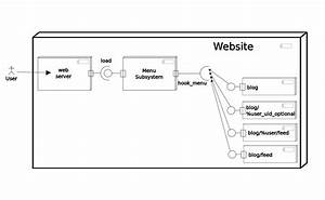 Php - Generating Uml Class Diagrams For Drupal