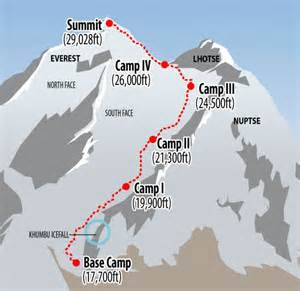 1996 everest disaster diagram of everest avalanche site chronicles of