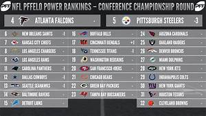 2017 PFFELO NFL Power Rankings - Conference Championships ...