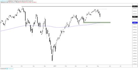1 dow jones 30 index live chart. Dow Jones 200-day Targeted, Bearish S&P 500 Chart Pattern ...